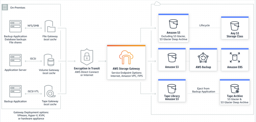 storage gateway aws diagram