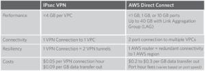 vpn vs directconnect
