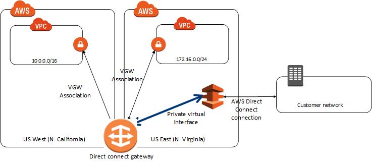 aws direct connect gateway