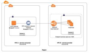 aws privatelink network diagram