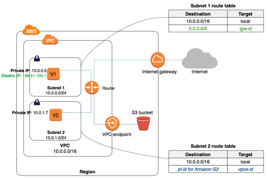 aws vpc endpoint s3